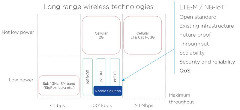 long range wireless technologies
